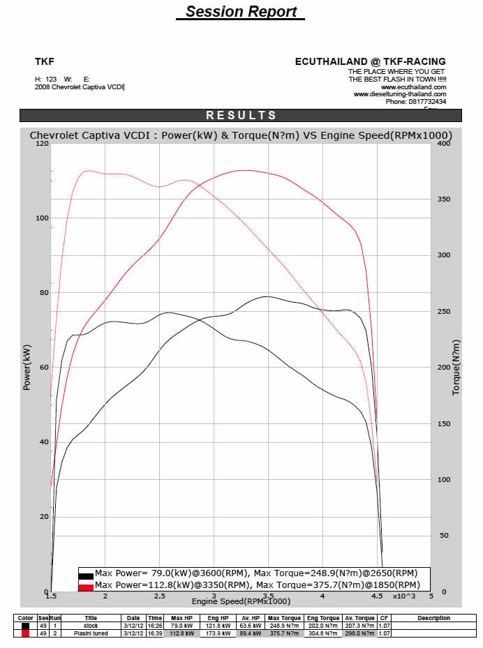 Chevrolet Captiva Ecu Remapping Results