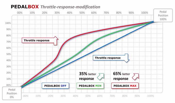 PedalBox performance chart