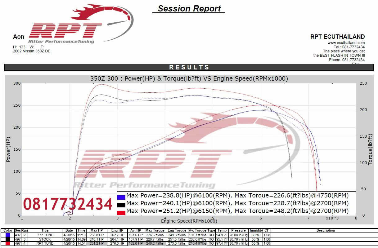 Nissan 350Z 2002 ECU Remapping Results
