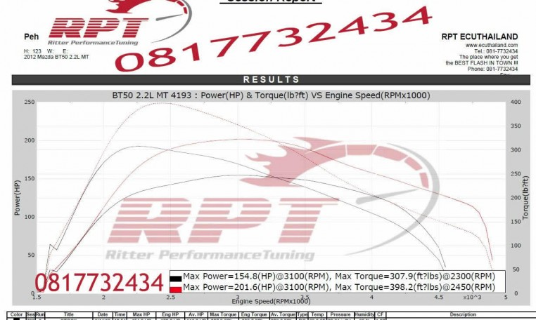 2012 Mazda BT50 2.2L MT ECU Remapping Results