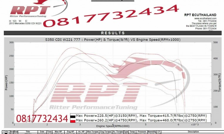 ECU Remapping results for 2013 Mercedes S350 CDI W221 by RPT Thailand