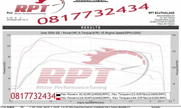 2015 Nissan Juke 1.6L ECU Remapping results