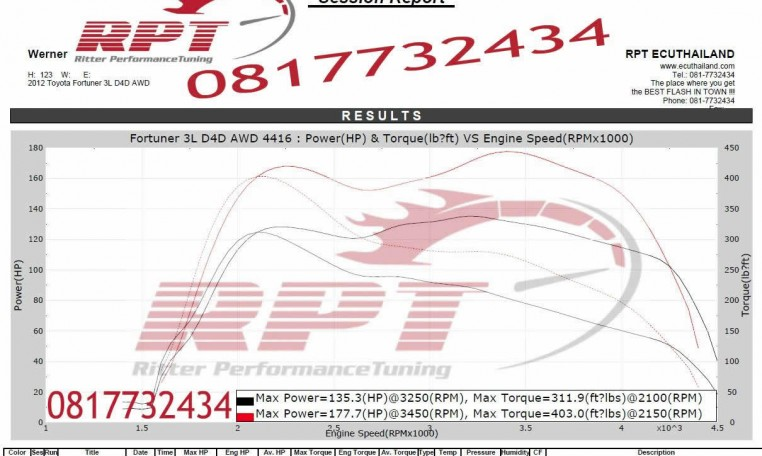 Toyota Fortuner 3L 2012 ECU remapping results