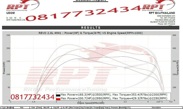 2016 Toyota Revo 2.8L remap results at RPT ECU Thailand
